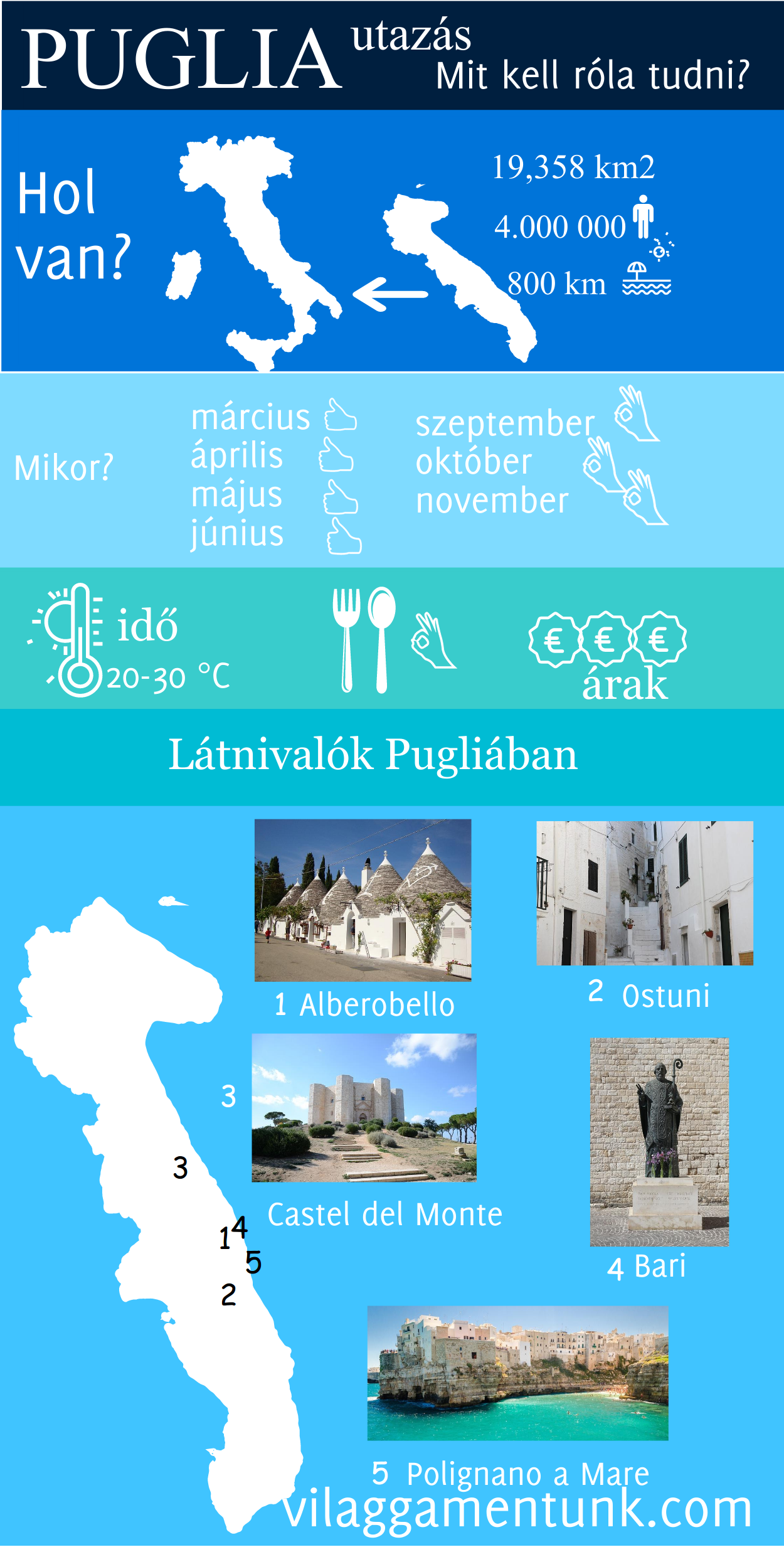 Puglia látnivalói - infografika